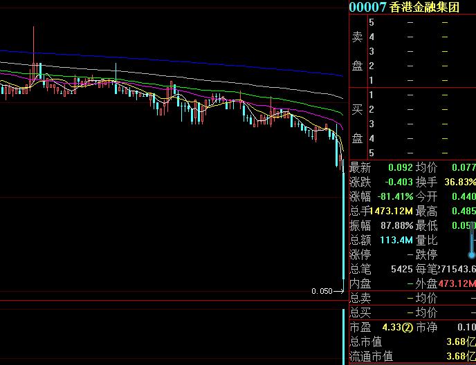 太惨了!这只个股一天狂跌超80%,股价仅剩9分钱,发生了什么?