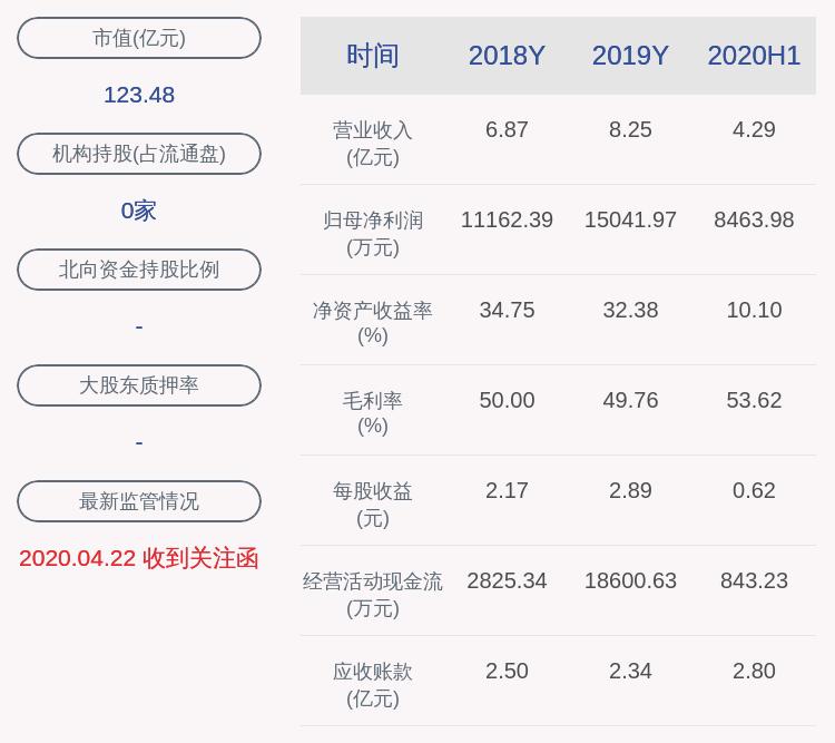 预增!博杰股份:预计2020年前三季度净利润2.87亿元~3.23亿元,同比增长116.01%~143.68%