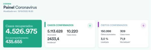巴西新冠肺炎确诊病例累计破511万国际货币基金组织对巴西经济预期有所好转