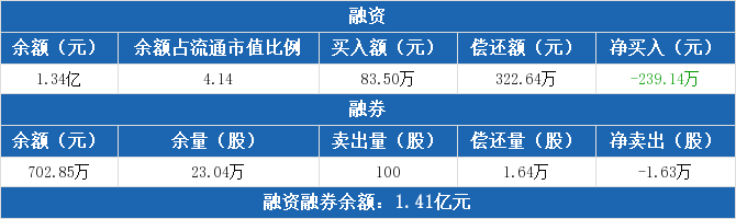 昌飞光纤:连续5天融资净回报总计711.02万元(10