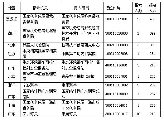 """021年国考首日报名人数已超8万,这些职位最热门"""""""