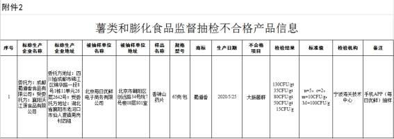市场监管总局通报7批次不合格食品 含每日优鲜与永辉
