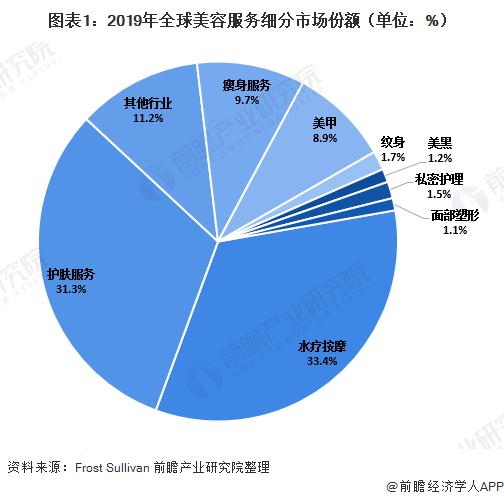 2020年中国及全球美容服务行业发展现状分析二三线城市发展潜力巨大