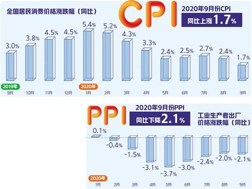 """食品价格拉高的下降消费物价指数的增长在今年首次跌入""""1区间"""""""