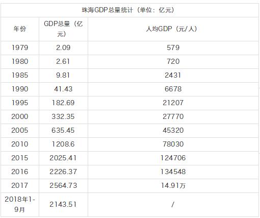 2020深圳gdp人均美元_2020年全球GDP超万亿美元国家排行榜 中国何时排第一(3)