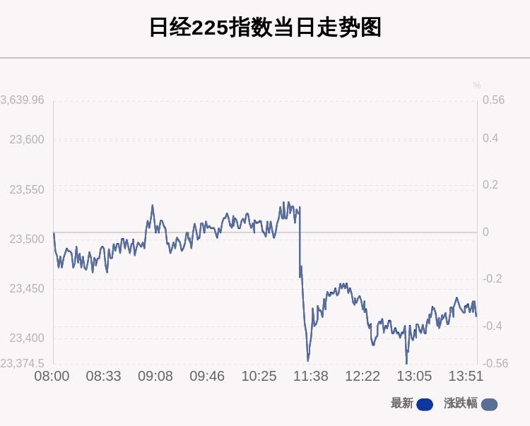 10月16日日经225指数收盘下跌0.36%