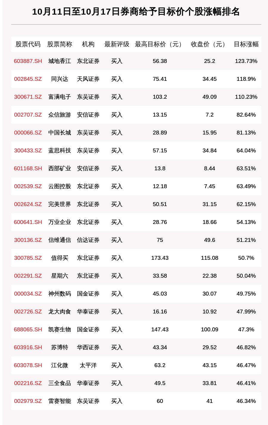 券商评级一周速览:291只个股获券商关注,城地香江目标涨幅达123.73%