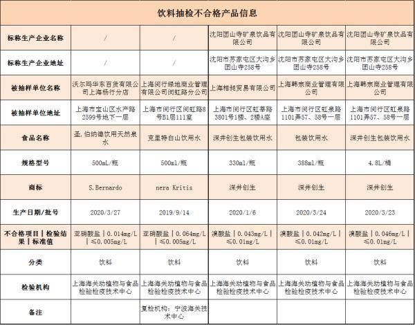 【监管】沪抽查7大类698批次食品,这5批次饮用水不合格→