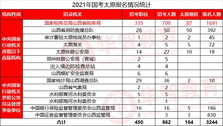 山西总人口有多少2021_2021山西省考招录4376人历年进面分数线汇总40分能进面