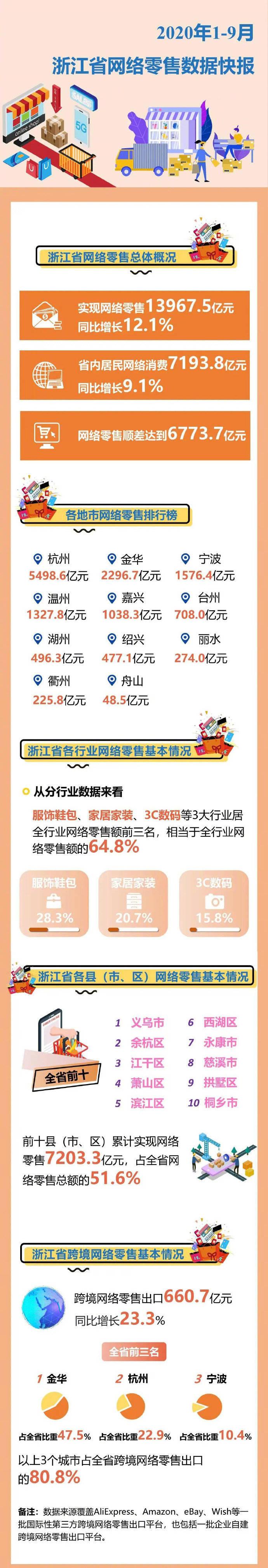 1-9月,浙江实现网络零售13967.5亿