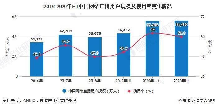 2020年中国直播电商行业市场现状及发展趋势分析 产业链垂直发展将成未来主要方向