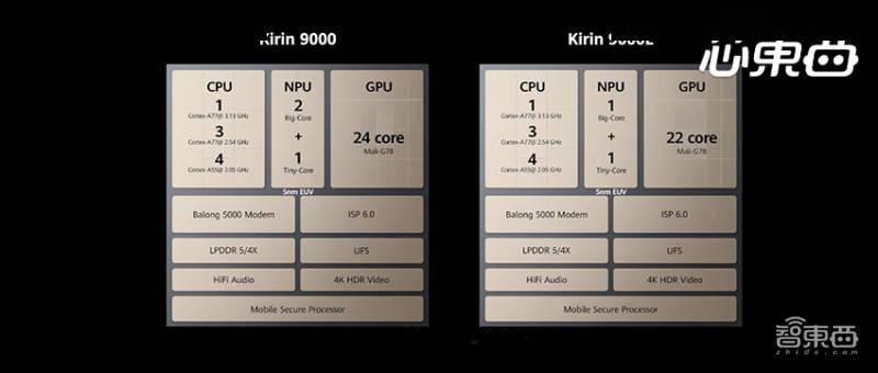 华为绝版芯火力全开!极限24核GPU,153亿晶体管碾压苹果A14