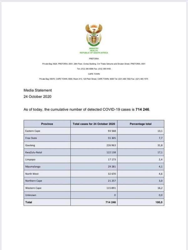 南非新增1834例新冠肺炎确诊病例 累计确诊714246例