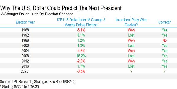 美國總統大選誰將獲勝?用經濟指標來預測