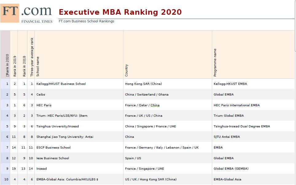 全球EMBA百强榜发布:7个中国办学项目跻身前十