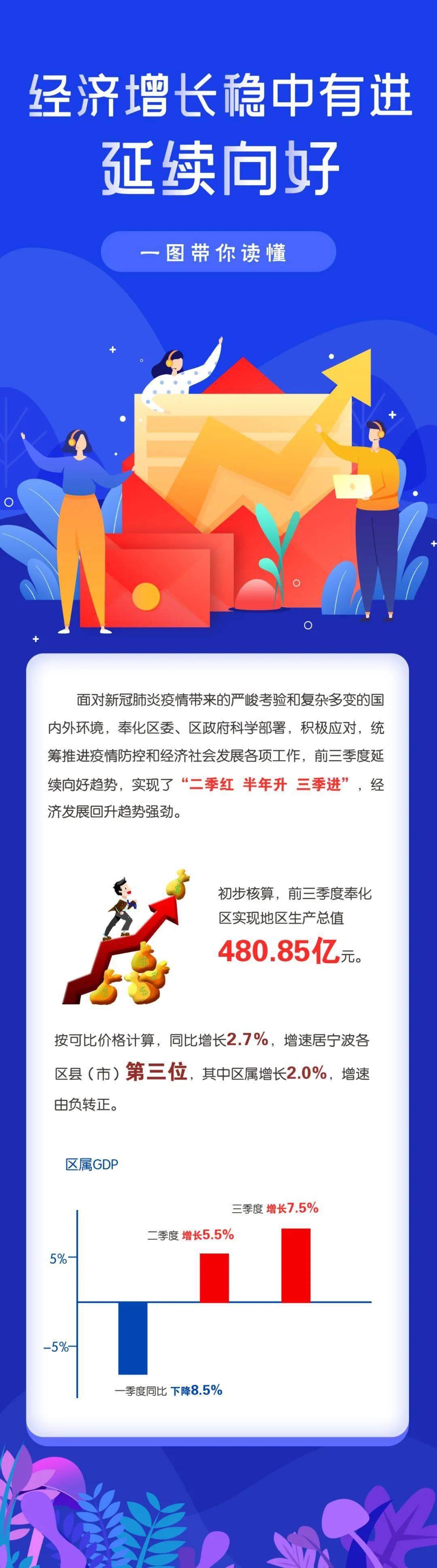 2020年二季度人均GDP_公布啦!四季度越南GDP增长4.48%,2020年全年增长2.91%