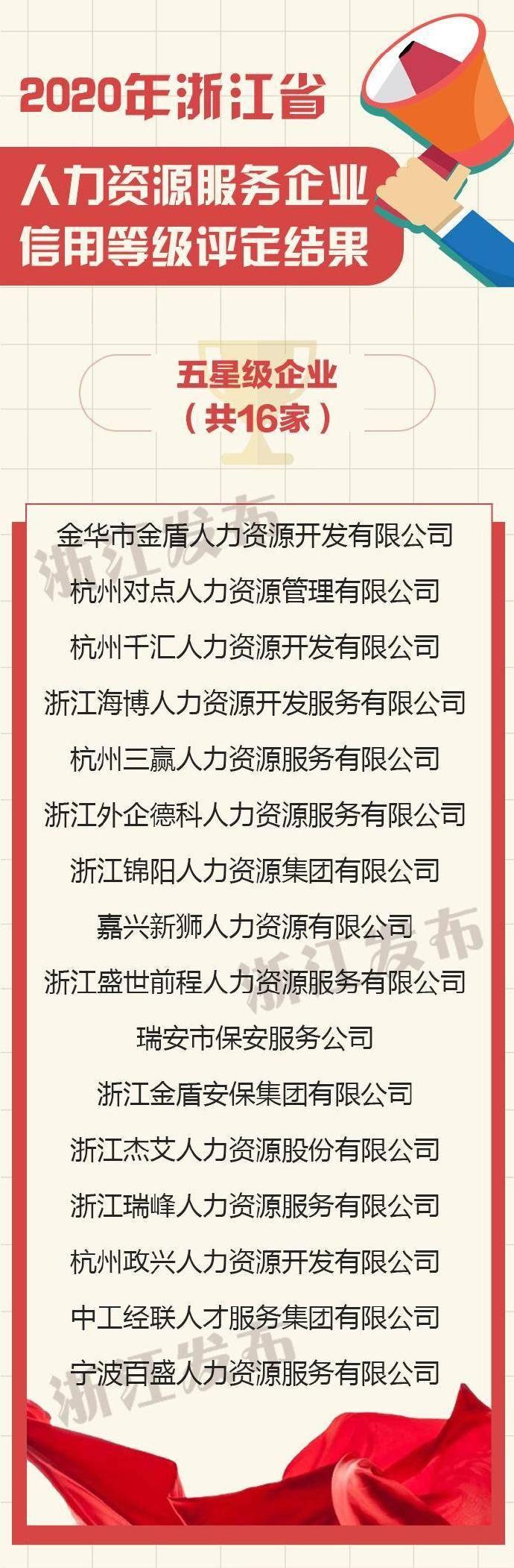 2020年浙江省人力资源服务企业信用等级评定结果出炉
