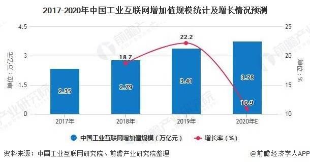 互联网经济占gdp的比重_三大产业占gdp比重图