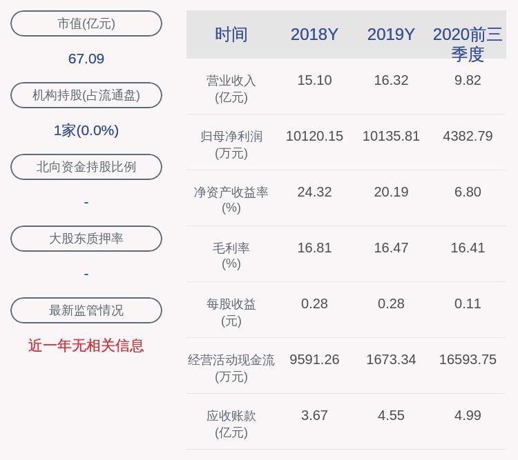 沪光股份:2020年前三季度净利润约4383万元,同比下降24.12%