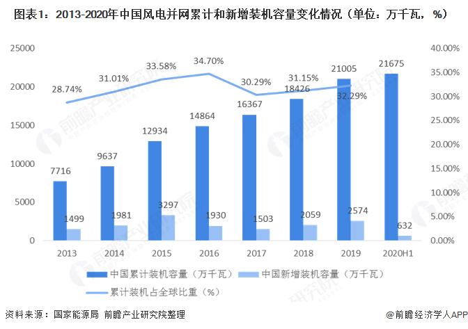 2020年中国风电行业市场现状及区域竞争格局分析 内蒙古是龙头仍需警惕江苏省黑马