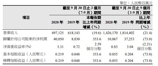 中国石油:第三季度净利400亿元,同比增353%