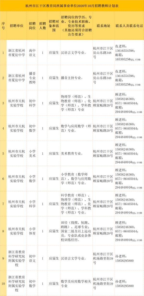500多个岗位!一批在杭事业单位等你报名!杭州这里招人才,最高年薪超100万!