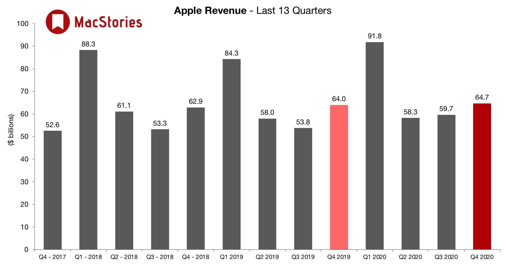 iPhone销售额暴跌,库克却依然看好……