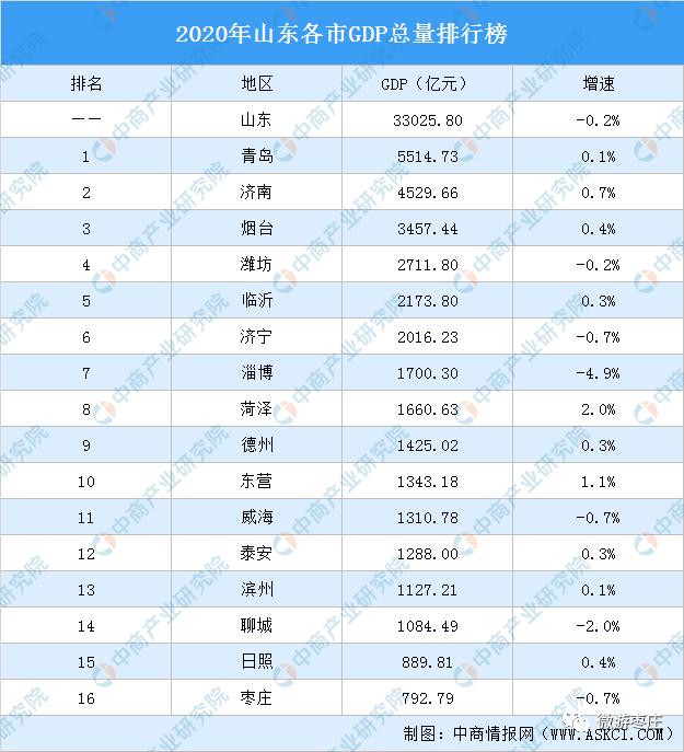 2020年济宁GDP_济宁郑媛媛
