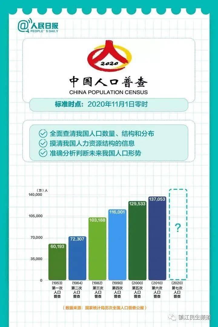 第七次全国人口普查组组成_第七次全国人口普查