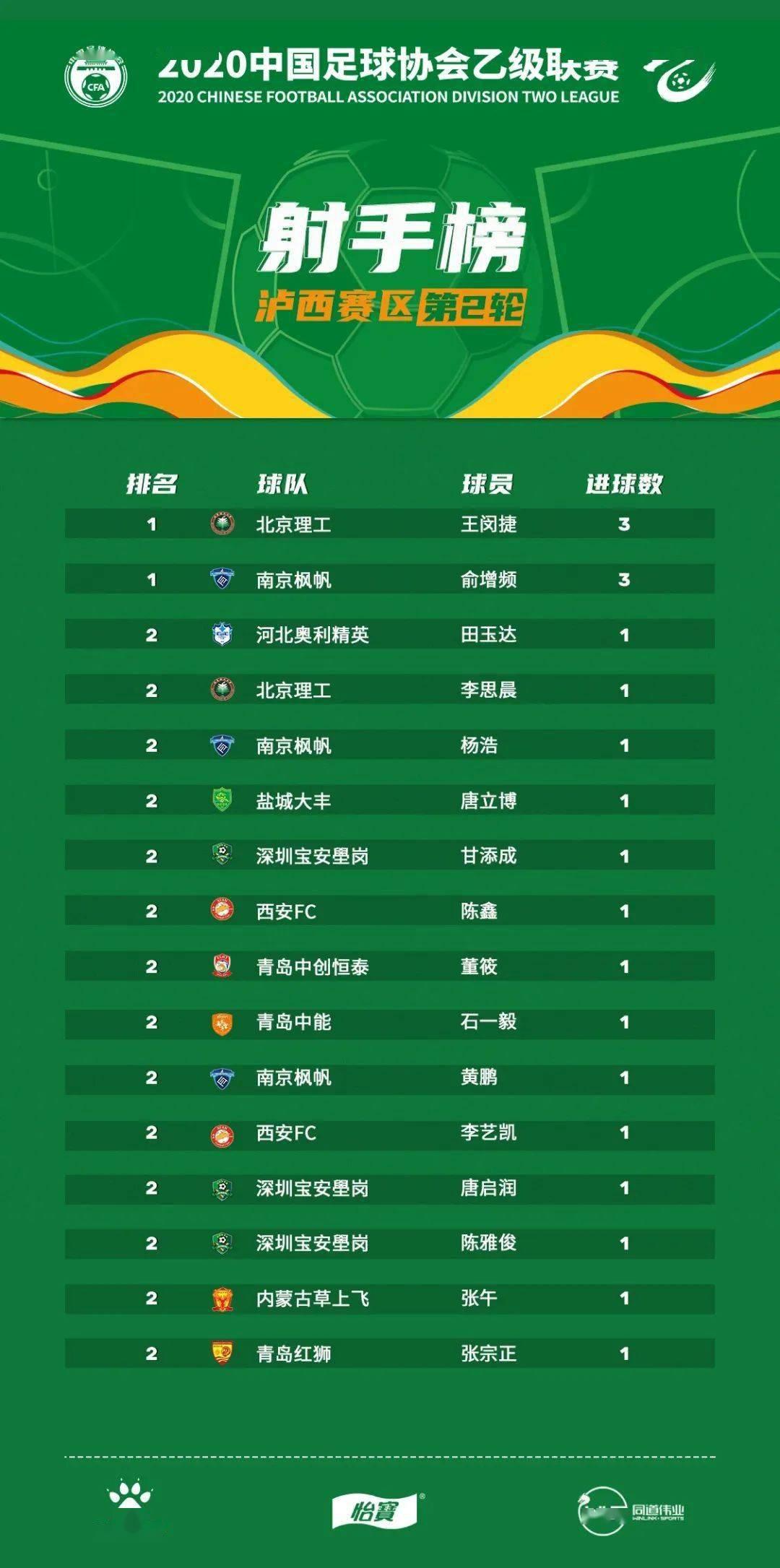 yobo体育app官网- 中乙联赛第二轮积分榜及射手榜(图4)