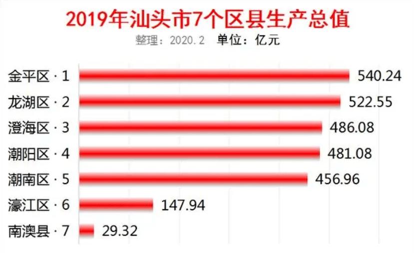 广东澄海市gdp_来了 澄海2018GDP数据,全市排名在...
