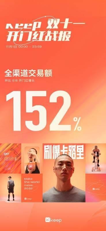 首战告捷!Keep 双十一开门红当日销售额环比618增长152%