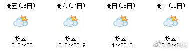 四川明天起气温UPUPUP!多地将站上20℃