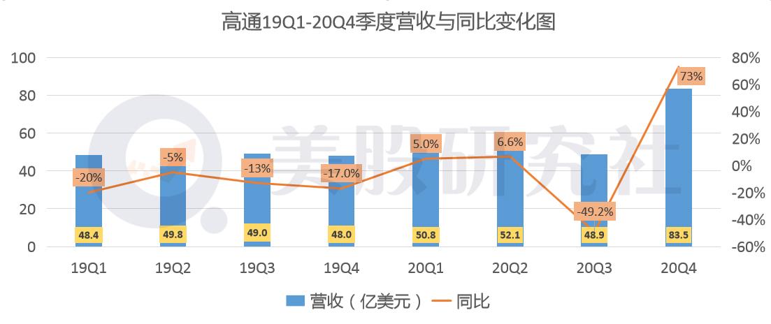 """净利增速达485%,高通是条真""""骁龙""""?"""