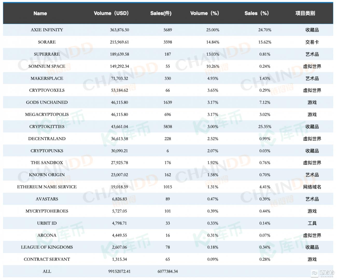 2020年5月全球游戏排行榜b_2020全球NFT产业生态内参