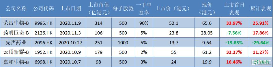 荣昌生物-B(9995.HK):上市累计涨幅25.91%,三大创新平台构建护城河