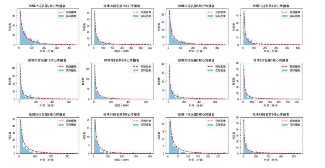 微博核心传播者挖掘与传播规模预测研究