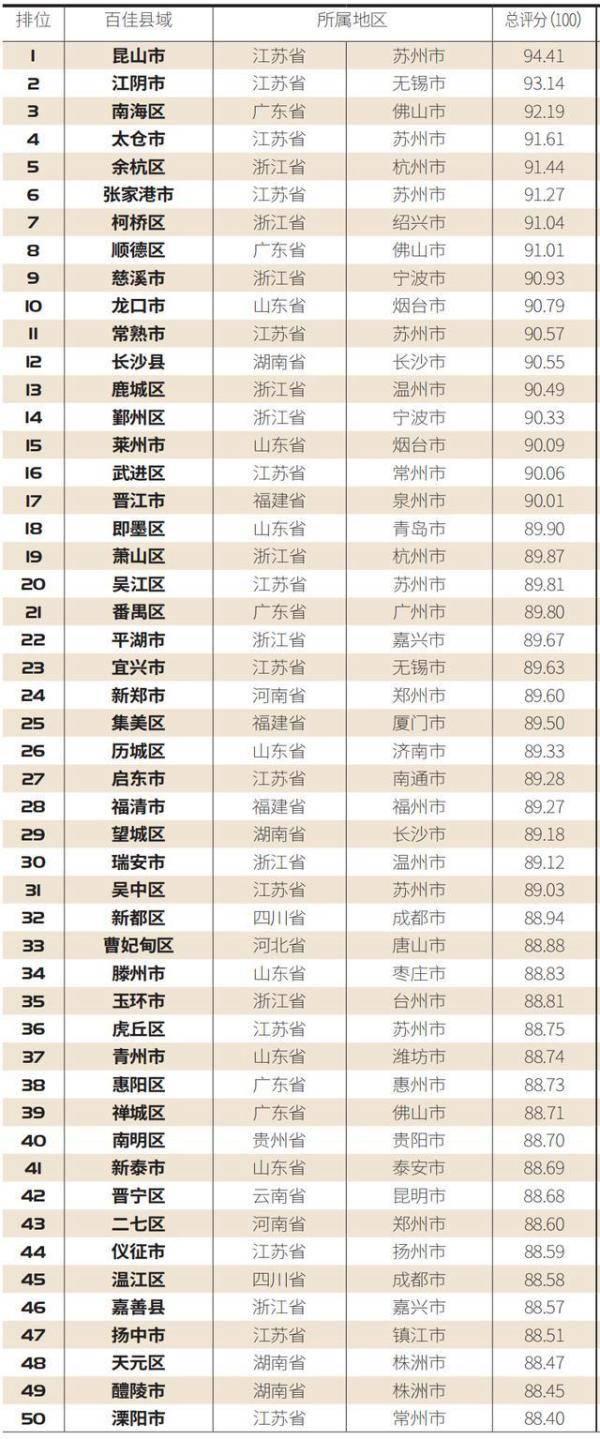 县域综合实力百强,威海3地上榜!