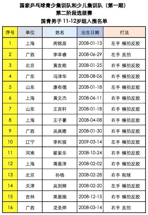 国乒掀后浪,我辈当自强——中国乒协国青国少选拔赛第二阶段