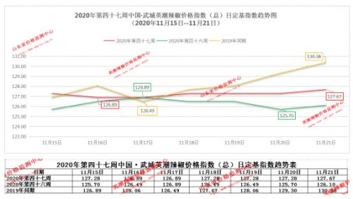 【2020年中国·武城英潮辣椒第47周指数分析报告(11月15日--11月21日)】