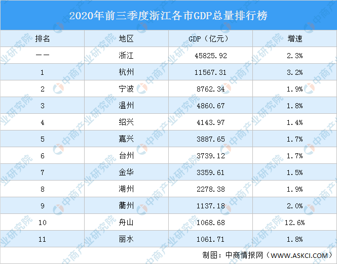 浙江的县gdp排名_2018年浙江各市GDP排名及增速 浙江11市经济数据