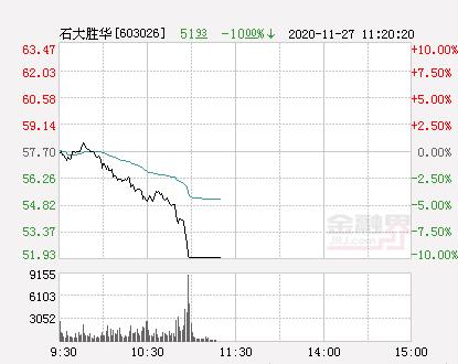 [快讯:石大胜华跌停  报于51.93元]