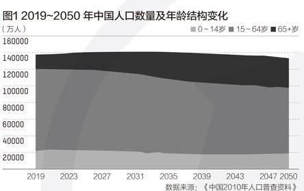 2021年将成实施的最佳时间窗口?  延迟退休方案已趋于成熟