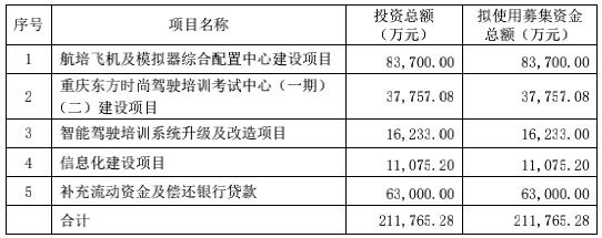 东方时尚拟定增募资不超过21.18亿元,加速布局通航培训领域