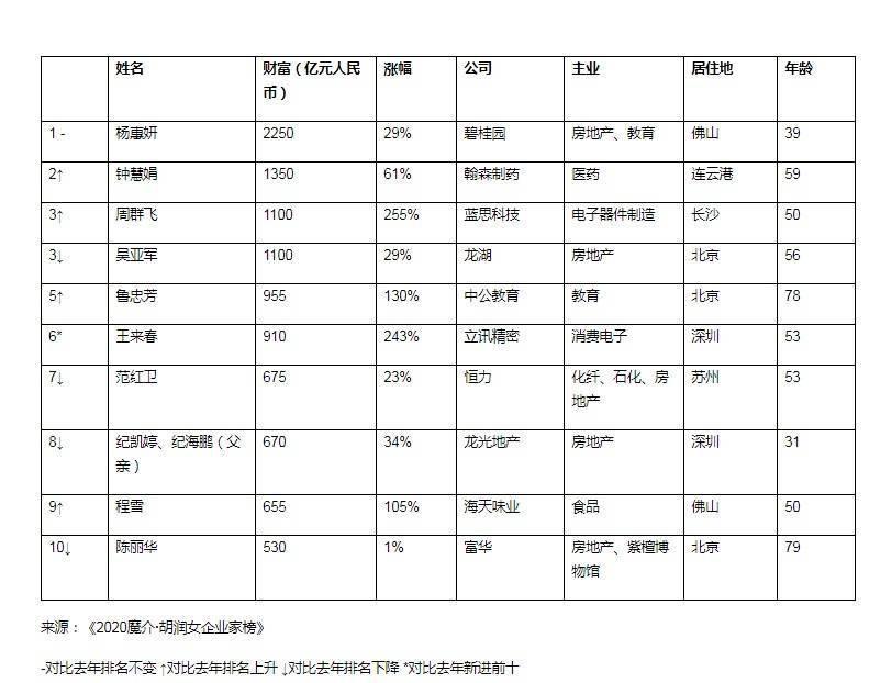 中国前50位女富豪总财富增超四成!杨惠妍蝉联首富