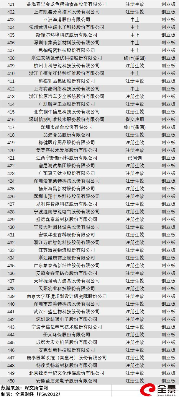"""为情怀""""干杯""""!红星二锅头、北冰洋汽水要来A股了(附最新拟IPO排队名单)"""