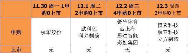 下周A股四大看点:10只新股申购 制造业PMI数据将出炉 12月解禁市值将超5000亿元