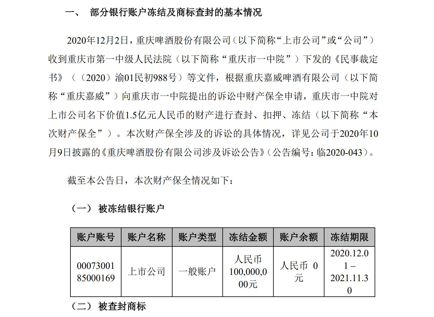 重庆啤酒与子公司诉讼案新进展:1.5亿财产被查封、扣押和冻结