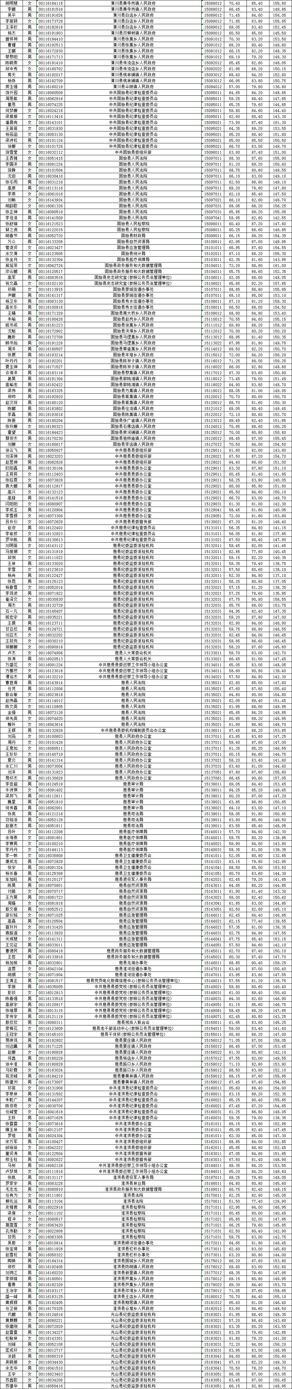 """2020信阳市高考高中_2020年将升为""""一本招生""""的8所高校,录取分波动不大"""