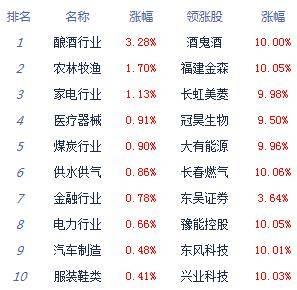 午后点评:股指反弹,上证指数上涨0.3%。农业白酒库存的增加